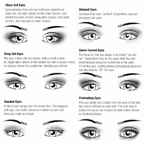 How to Choosing The Right Mink Lashes Strips  For Your Eye Shape